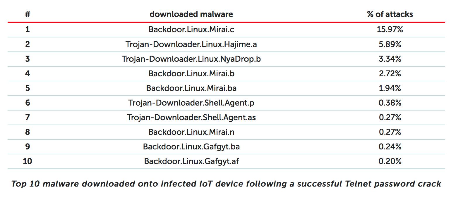 10 بدافزار با بیشترین تعداد دانلود روی دستگاه های IOT آلوده شده که توانسته اند حمله ی هک گذرواژه ارتباط Telnet را به صورت موفق انجام دهند.