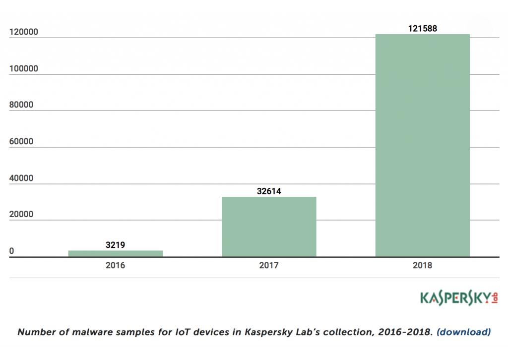 تعداد بدافزارهای ثبت شده توسط کاسپرسکی برای دستگاه های اینترنت اشیا در بازه ی زمانی 2016 تا 2018