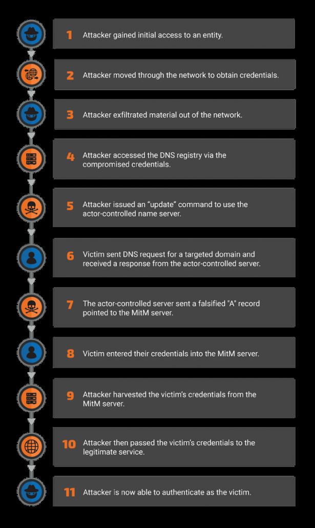 نمودار حمله به DNS